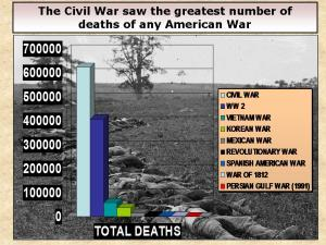 Deaths from all American wars